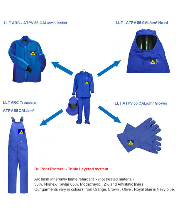 Christensen Arc Flash Suits1
